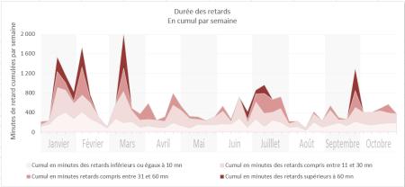 Durée retards 2013-10